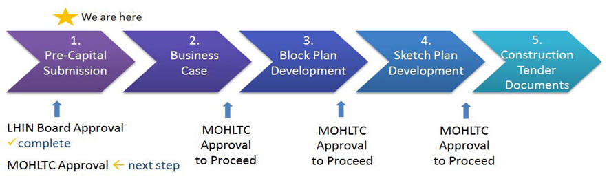 visual showing the steps to take for ministry approval